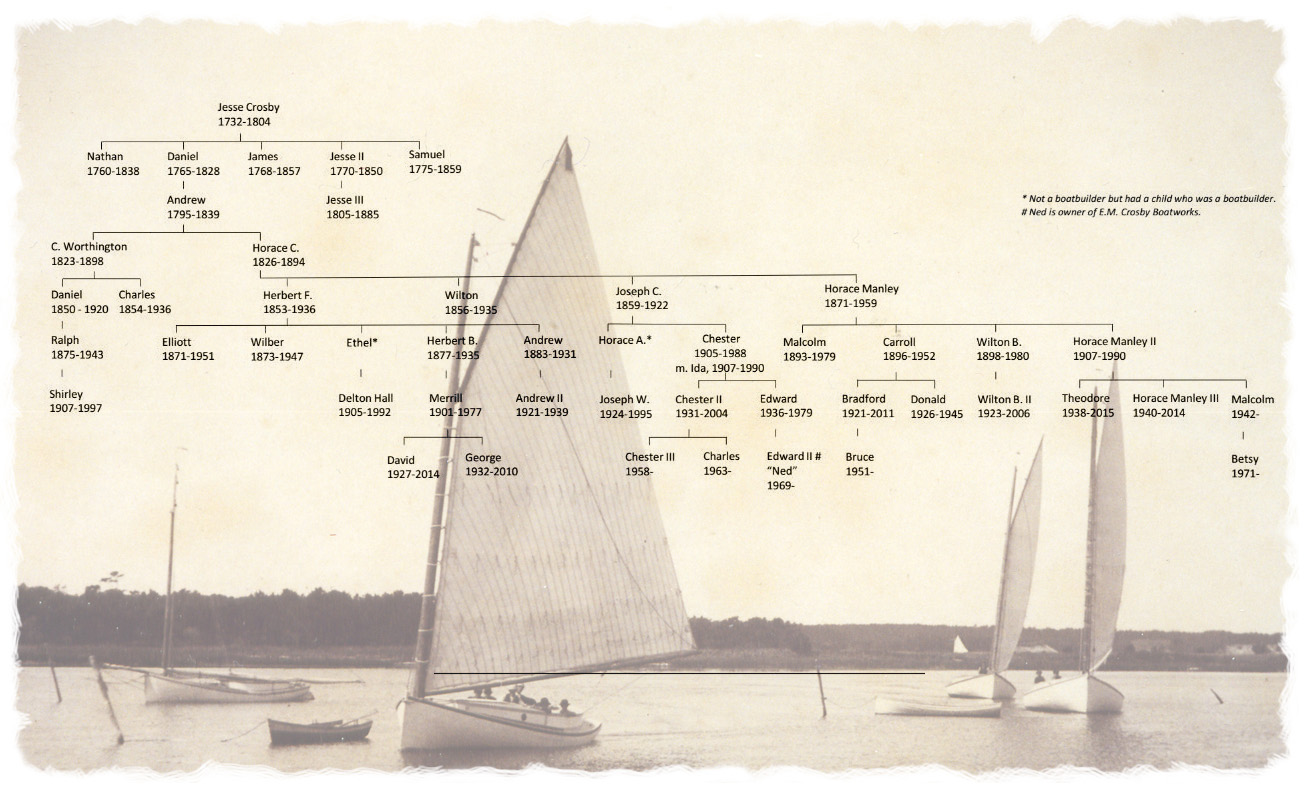 Crosby Family Tree - Osterville MA -